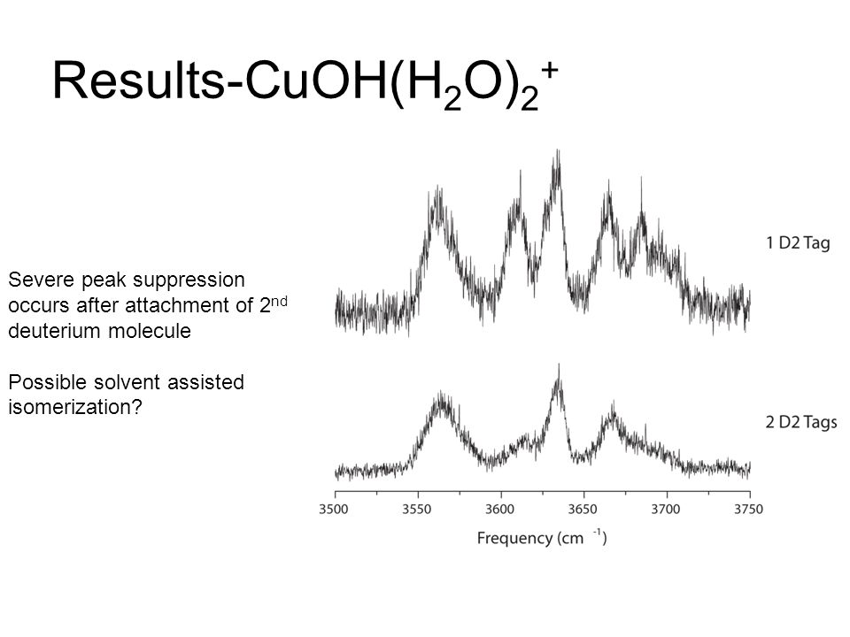 Results-CuOH(H 2 O) 2 + Severe peak suppression occurs after attachment of 2 nd deuterium molecule Possible solvent assisted isomerization?