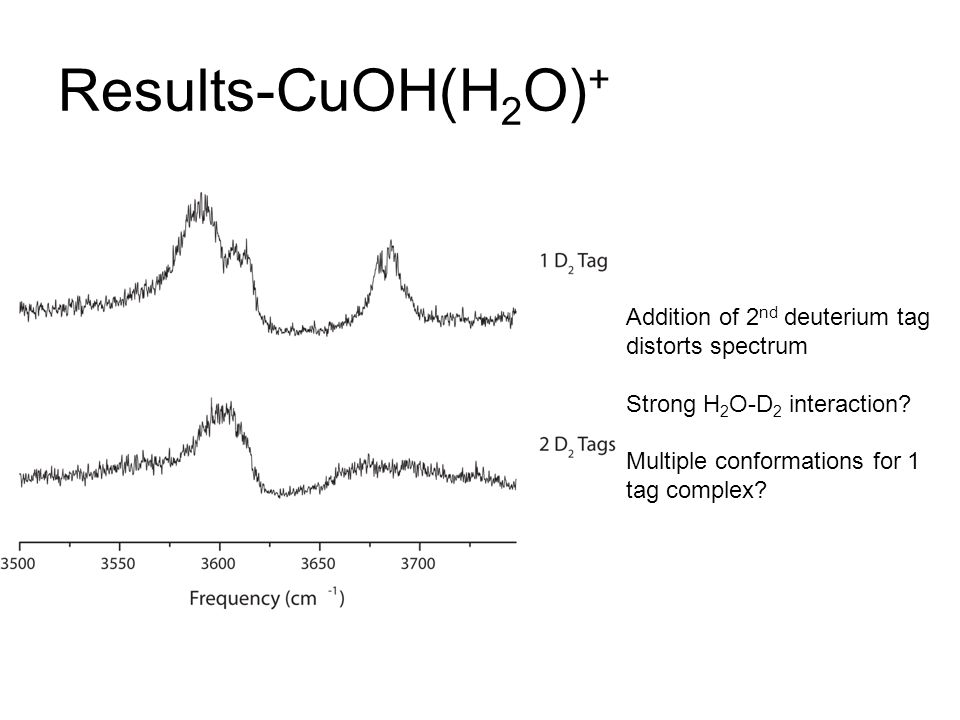 Results-CuOH(H 2 O) + Addition of 2 nd deuterium tag distorts spectrum Strong H 2 O-D 2 interaction.