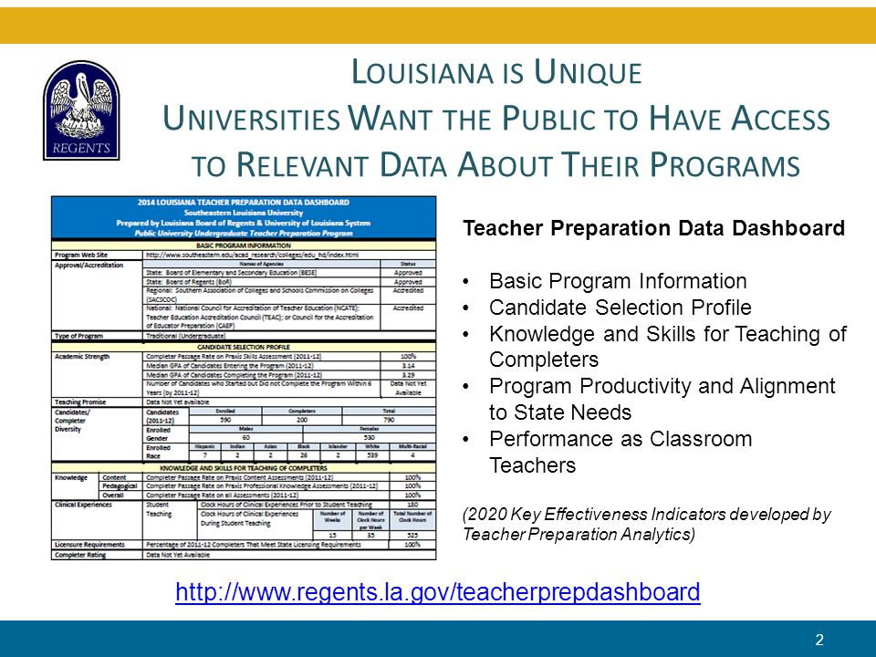 C URRENT S TATUS OF T EACHER P REPARATION P ROGRAMS 3 100% of Louisiana's public and private universities are nationally accredited by NCATE/TEAC/CAEP 100% passage rate on state licensure exams with exception of one university that has 99% Only approx.