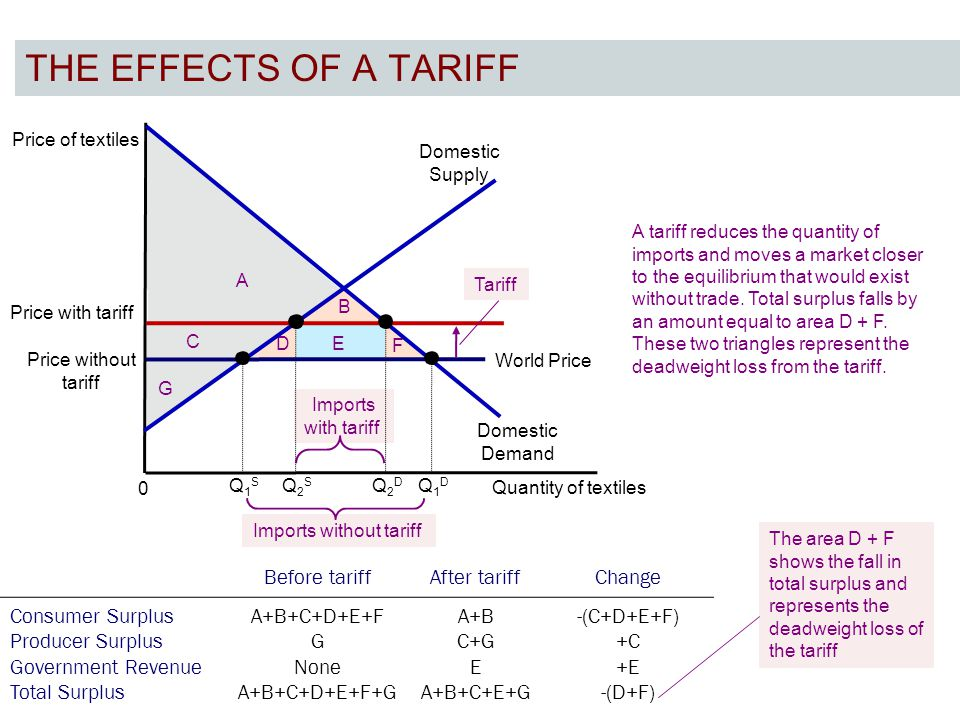 THE EFFECTS OF A TARIFF 7 Price of textiles Quantity of textiles 0 A tariff reduces the quantity of imports and moves a market closer to the equilibrium that would exist without trade.