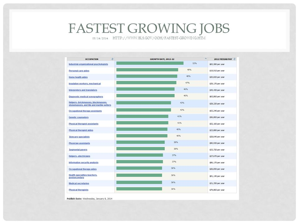 FASTEST GROWING JOBS 08/14/2014 HTTP://WWW.BLS.GOV/OOH/FASTEST-GROWING.HTM