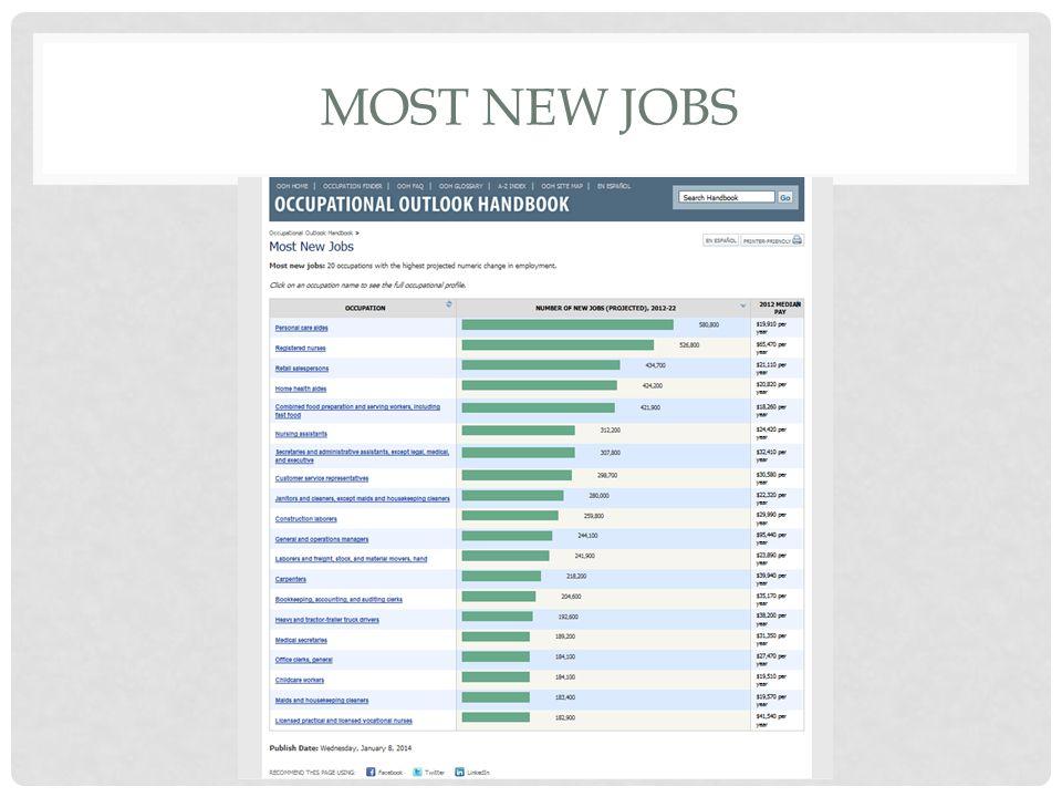 MOST NEW JOBS