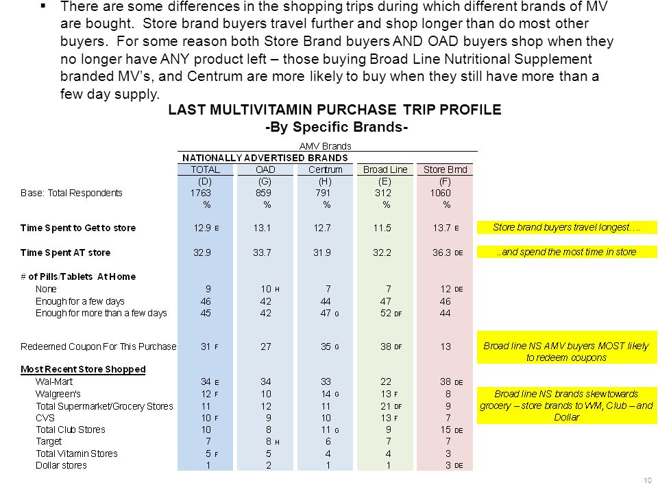 LAST MULTIVITAMIN PURCHASE TRIP PROFILE -By Specific Brands- 10  There are some differences in the shopping trips during which different brands of MV are bought.