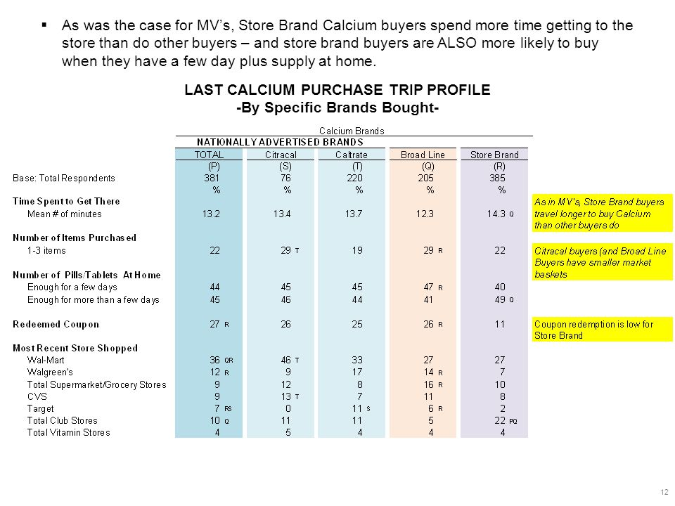 LAST CALCIUM PURCHASE TRIP PROFILE -By Specific Brands Bought- 12  As was the case for MV's, Store Brand Calcium buyers spend more time getting to the store than do other buyers – and store brand buyers are ALSO more likely to buy when they have a few day plus supply at home.