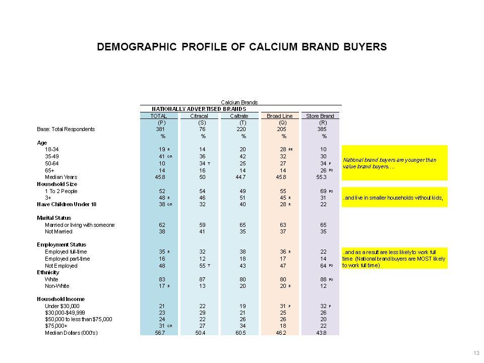DEMOGRAPHIC PROFILE OF CALCIUM BRAND BUYERS 13