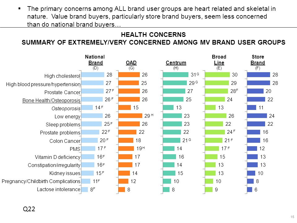 HEALTH CONCERNS SUMMARY OF EXTREMELY/VERY CONCERNED AMONG MV BRAND USER GROUPS 15  The primary concerns among ALL brand user groups are heart related and skeletal in nature.