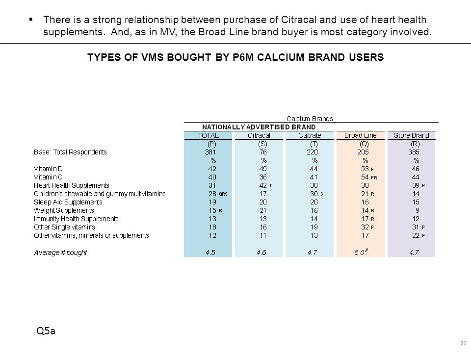 TYPES OF VMS BOUGHT BY P6M CALCIUM BRAND USERS 20  There is a strong relationship between purchase of Citracal and use of heart health supplements.