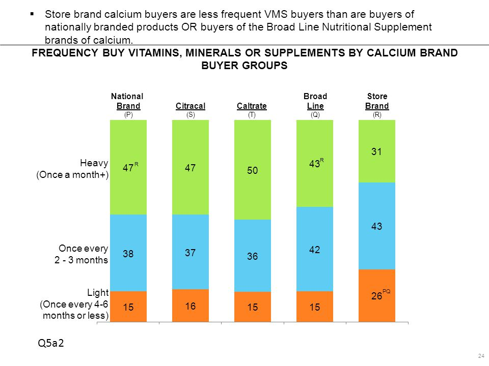 FREQUENCY BUY VITAMINS, MINERALS OR SUPPLEMENTS BY CALCIUM BRAND BUYER GROUPS 24  Store brand calcium buyers are less frequent VMS buyers than are buyers of nationally branded products OR buyers of the Broad Line Nutritional Supplement brands of calcium.