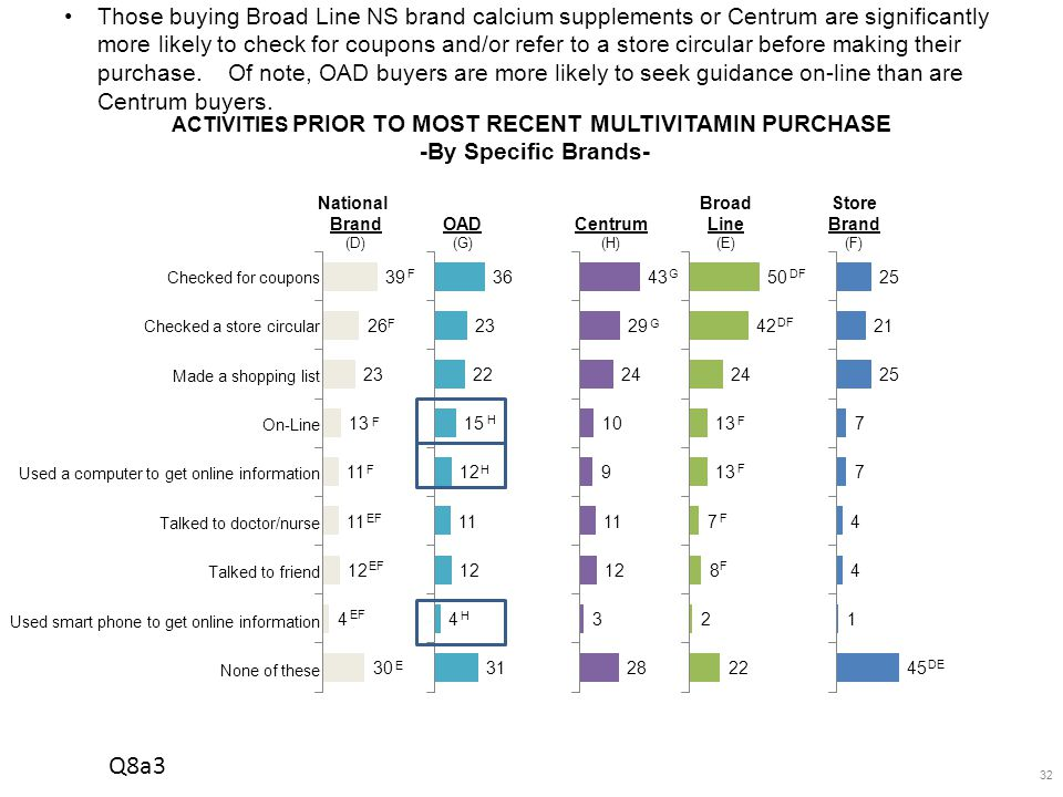 32 Those buying Broad Line NS brand calcium supplements or Centrum are significantly more likely to check for coupons and/or refer to a store circular before making their purchase.