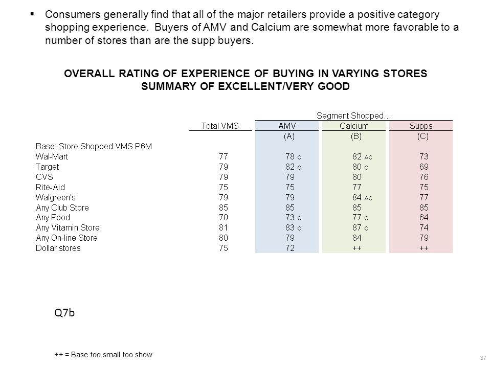 OVERALL RATING OF EXPERIENCE OF BUYING IN VARYING STORES SUMMARY OF EXCELLENT/VERY GOOD 37  Consumers generally find that all of the major retailers provide a positive category shopping experience.