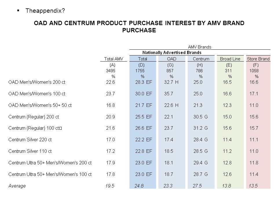 OAD AND CENTRUM PRODUCT PURCHASE INTEREST BY AMV BRAND PURCHASE  Theappendix?