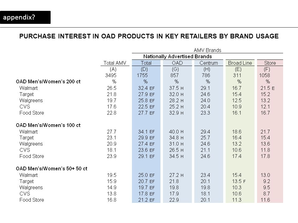 PURCHASE INTEREST IN OAD PRODUCTS IN KEY RETAILERS BY BRAND USAGE appendix?