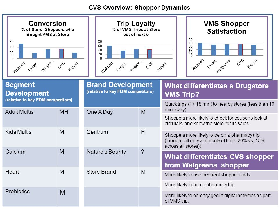 CVS Overview: Shopper Dynamics Brand Development (relative to key FDM competitors) One A DayM CentrumH Nature's Bounty.
