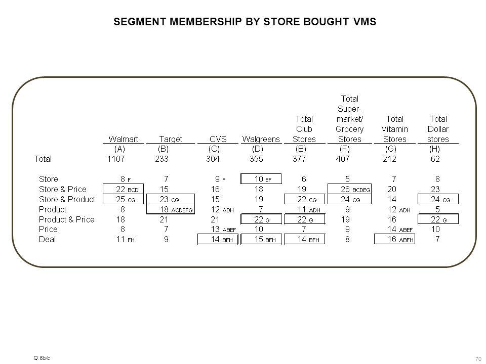 70 SEGMENT MEMBERSHIP BY STORE BOUGHT VMS Q.6b/c