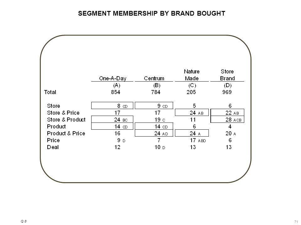 71 SEGMENT MEMBERSHIP BY BRAND BOUGHT Q.8