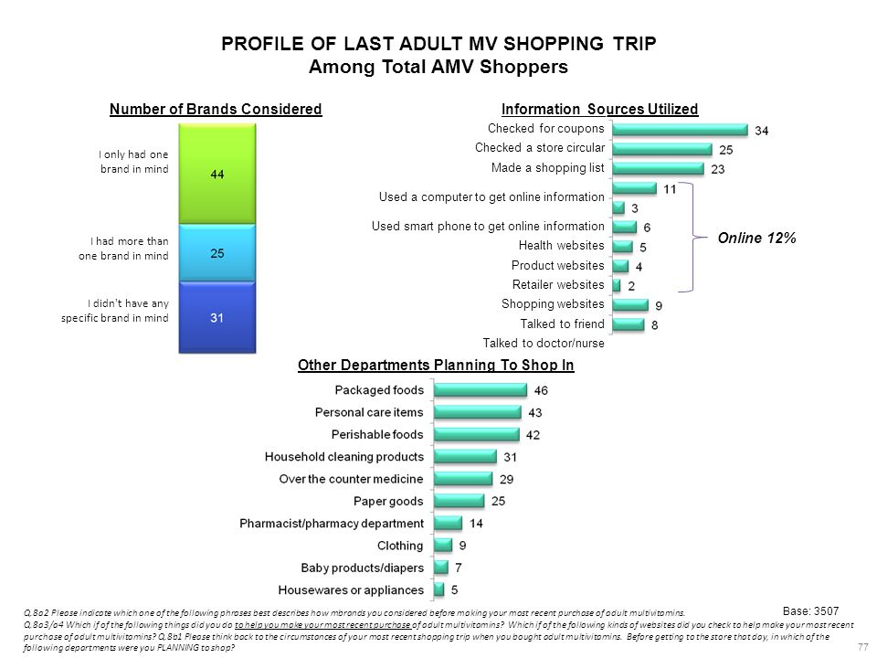 PROFILE OF LAST ADULT MV SHOPPING TRIP Among Total AMV Shoppers 77 I only had one brand in mind I had more than one brand in mind I didn t have any specific brand in mind Number of Brands ConsideredInformation Sources Utilized Checked for coupons Checked a store circular Made a shopping list Used a computer to get online information Used smart phone to get online information Health websites Product websites Retailer websites Shopping websites Talked to friend Talked to doctor/nurse Other Departments Planning To Shop In Base: 3507 Q.8a2 Please indicate which one of the following phrases best describes how mbrands you considered before making your most recent purchase of adult multivitamins.