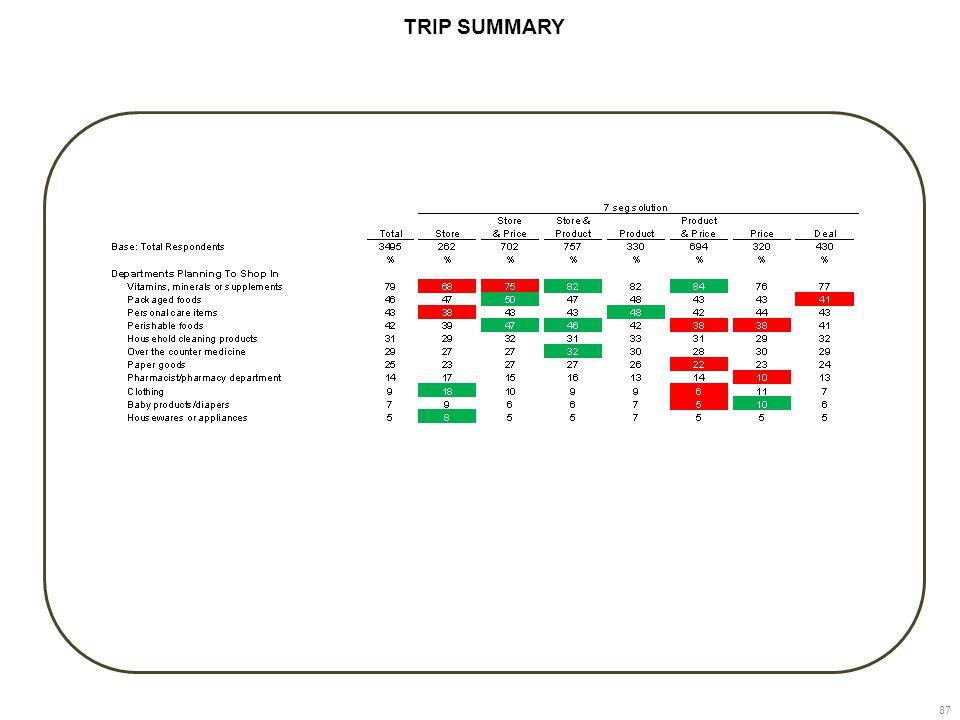 87 TRIP SUMMARY