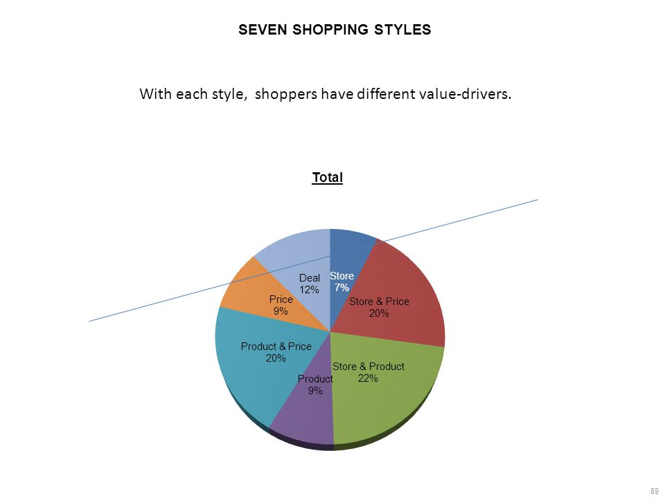 89 SEVEN SHOPPING STYLES Total With each style, shoppers have different value-drivers.