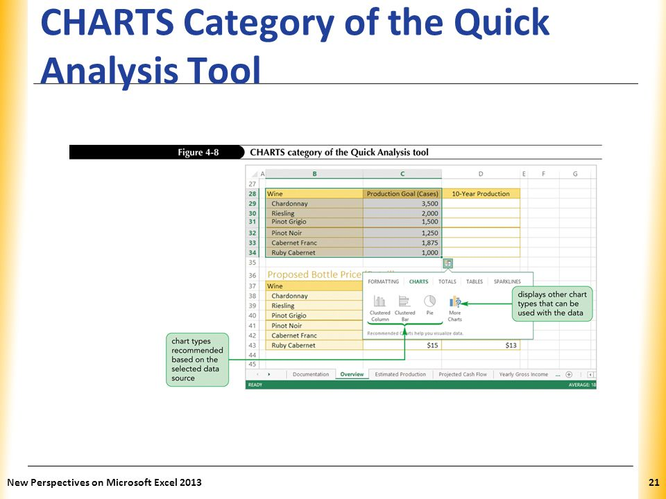 XP CHARTS Category of the Quick Analysis Tool New Perspectives on Microsoft Excel 201321