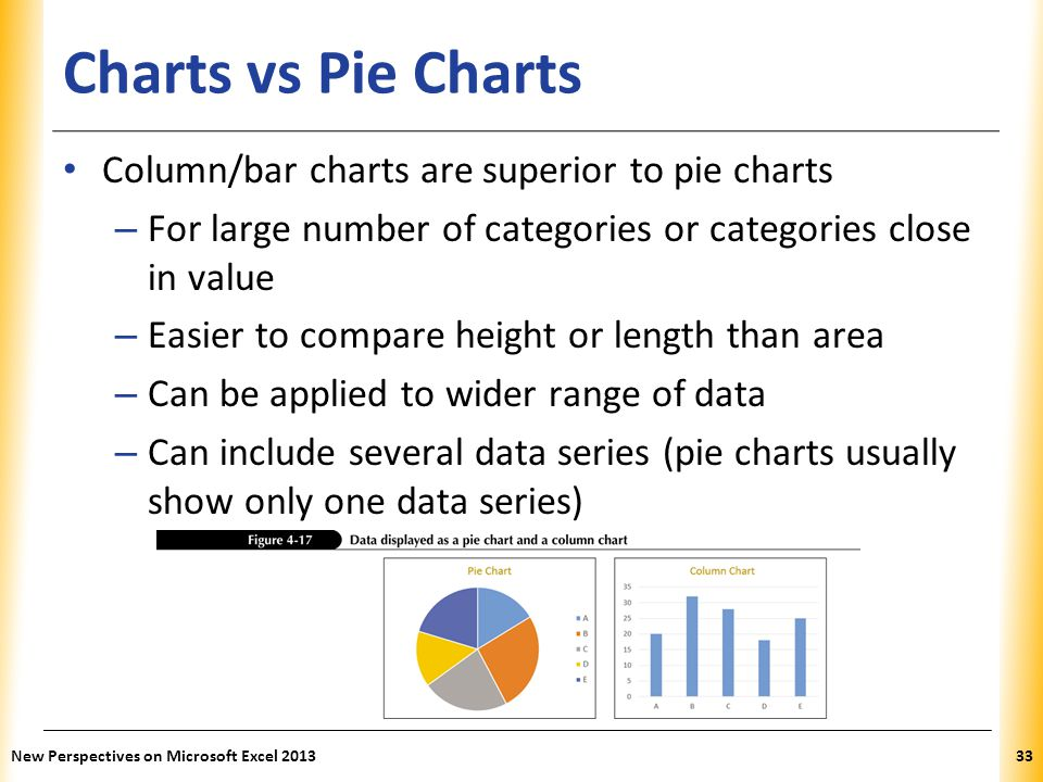 XP Charts vs Pie Charts Column/bar charts are superior to pie charts – For large number of categories or categories close in value – Easier to compare