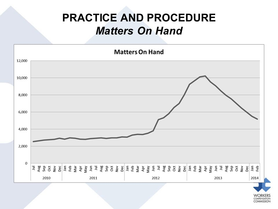 PRACTICE AND PROCEDURE Matters On Hand