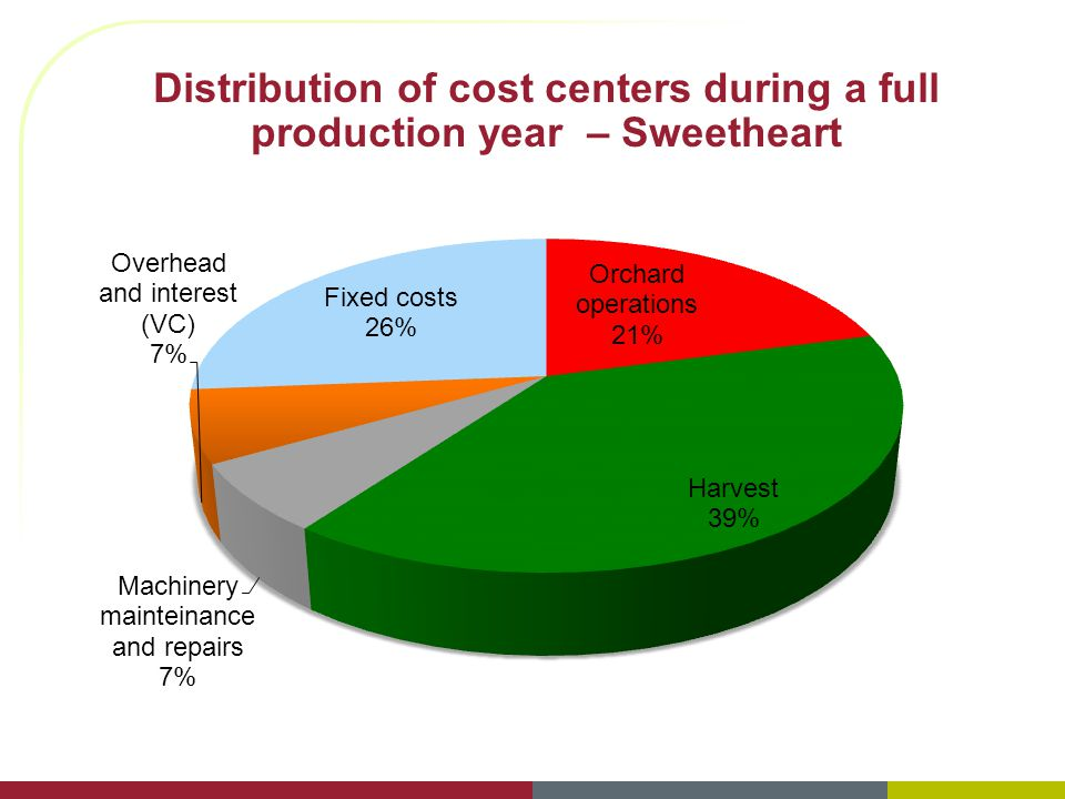 Distribution of cost centers during a full production year – Sweetheart