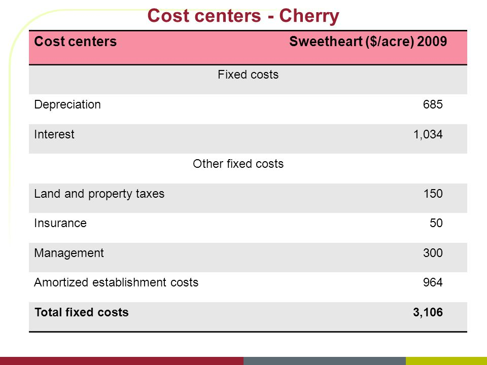 Cost centersSweetheart ($/acre) 2009 Fixed costs Depreciation685 Interest1,034 Other fixed costs Land and property taxes150 Insurance50 Management300 Amortized establishment costs964 Total fixed costs3,106 Cost centers - Cherry