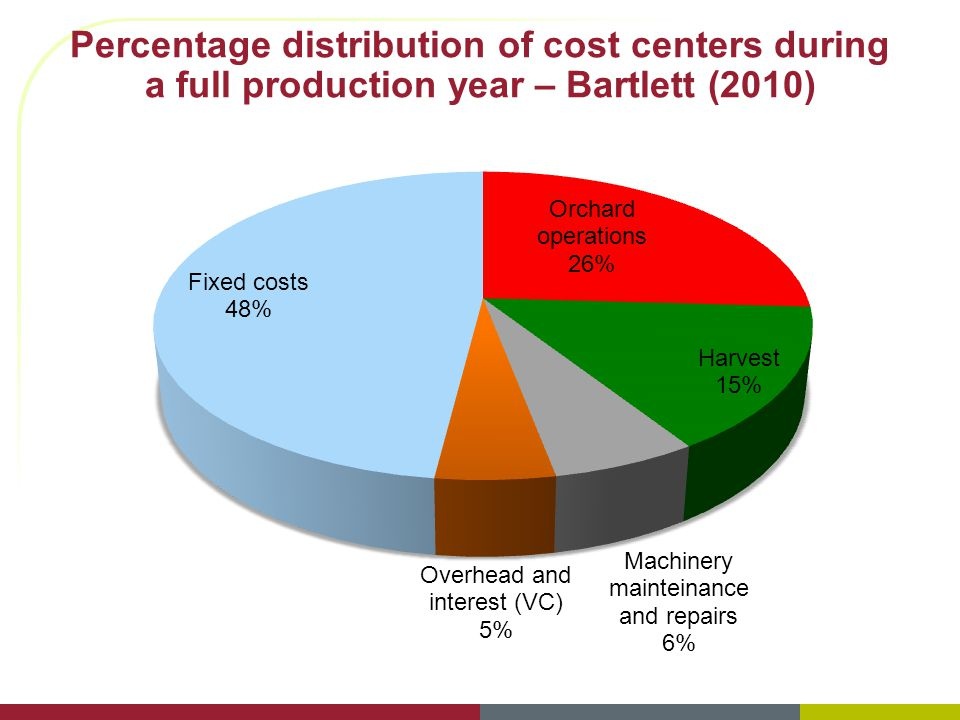 Percentage distribution of cost centers during a full production year – Bartlett (2010)