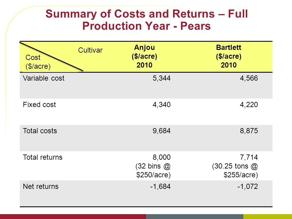 Summary of Costs and Returns – Full Production Year - Pears Anjou ($/acre) 2010 Bartlett ($/acre) 2010 Variable cost5,3444,566 Fixed cost4,3404,220 Total costs9,6848,875 Total returns8,000 (32 bins @ $250/acre) 7,714 (30.25 tons @ $255/acre) Net returns-1,684-1,072 Cultivar Cost ($/acre)