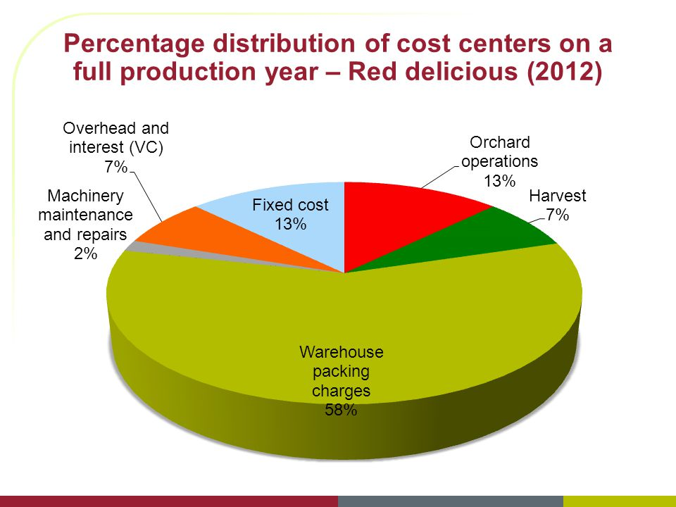 Percentage distribution of cost centers on a full production year – Red delicious (2012)