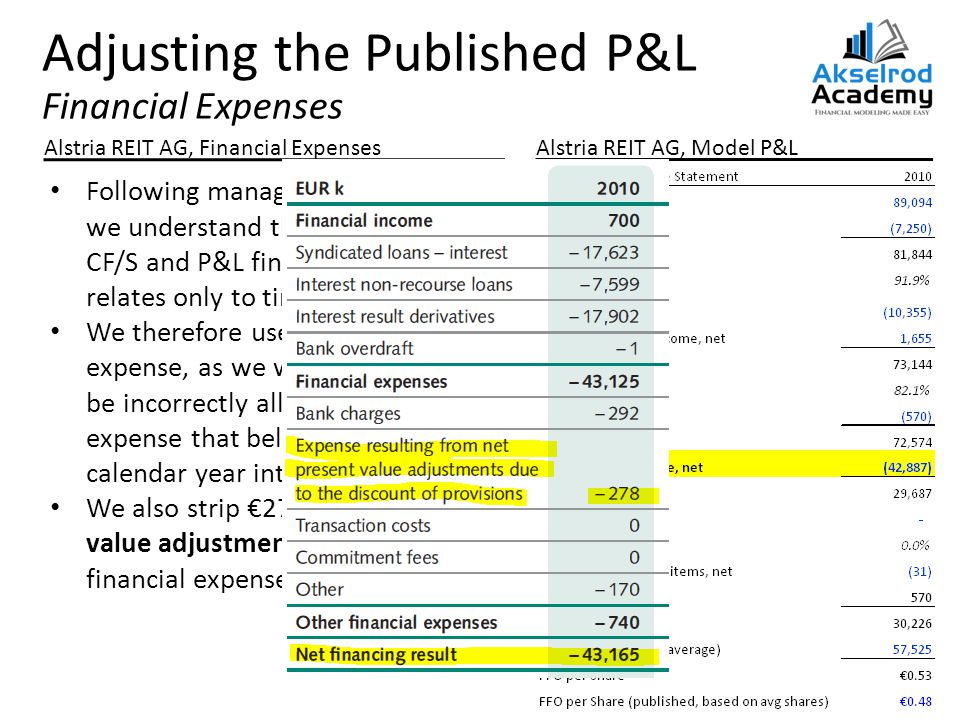 Adjusting the Published P&L Financial Expenses Alstria REIT AG, Financial ExpensesAlstria REIT AG, Model P&L Following management feedback, we understand the mismatch in CF/S and P&L financial expenses relates only to timing We therefore use the (lower) P&L expense, as we would otherwise be incorrectly allocating interest expense that belongs to the 2011 calendar year into 2010 We also strip €278k of non-cash value adjustments out of the financial expenses