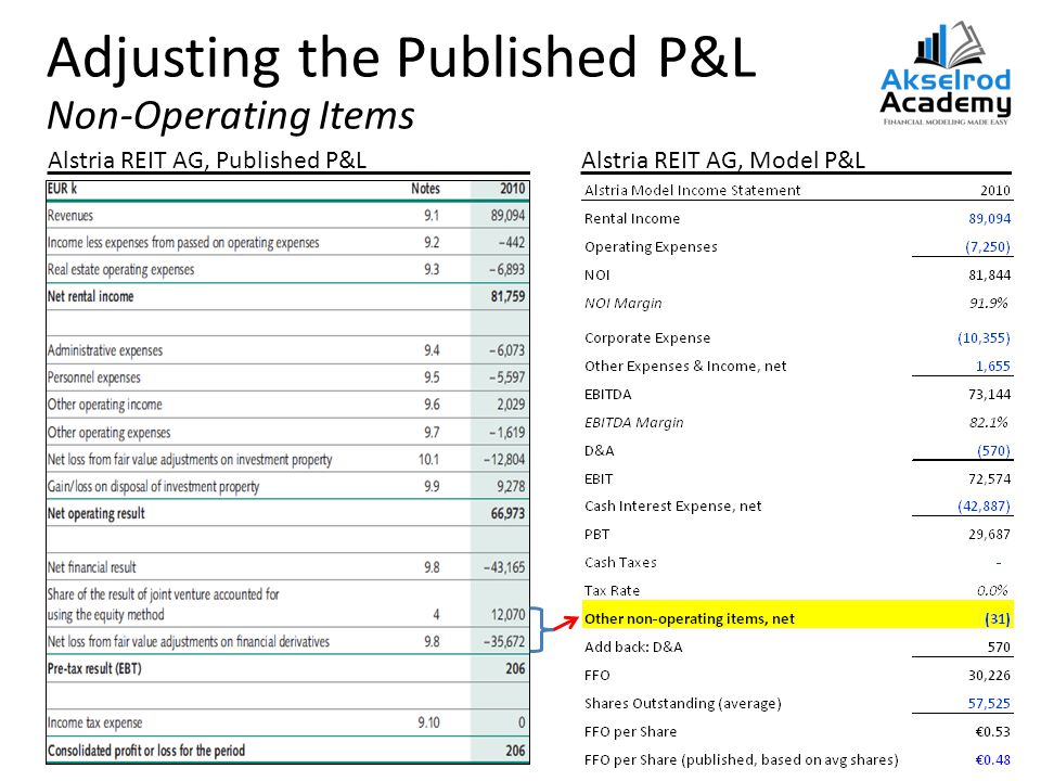 Adjusting the Published P&L Non-Operating Items Alstria REIT AG, Published P&LAlstria REIT AG, Model P&L