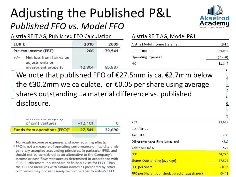 Adjusting the Published P&L Published FFO vs.