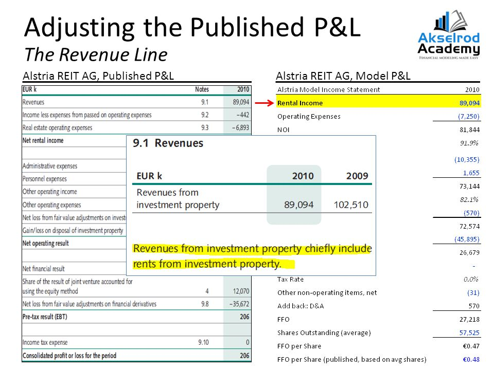 Adjusting the Published P&L The Revenue Line Alstria REIT AG, Published P&LAlstria REIT AG, Model P&L