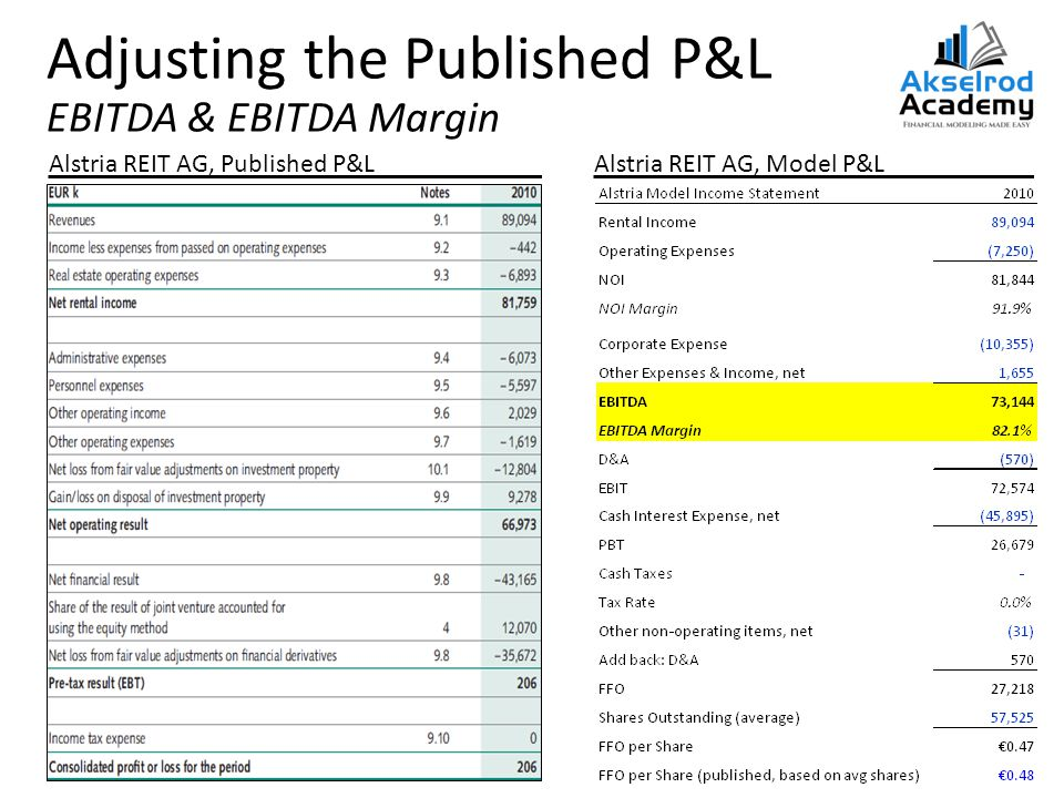 Adjusting the Published P&L EBITDA & EBITDA Margin Alstria REIT AG, Published P&LAlstria REIT AG, Model P&L