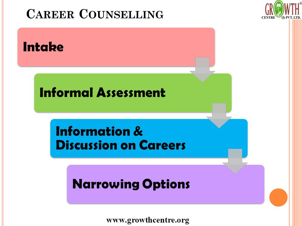 www.growthcentre.org C AREER C OUNSELLING IntakeInformal Assessment Information & Discussion on Careers Narrowing Options