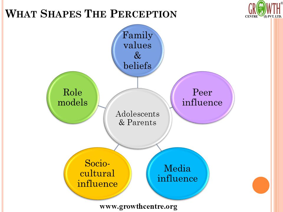 www.growthcentre.org W HAT S HAPES T HE P ERCEPTION Adolescents & Parents Family values & beliefs Peer influence Media influence Socio- cultural influence Role models