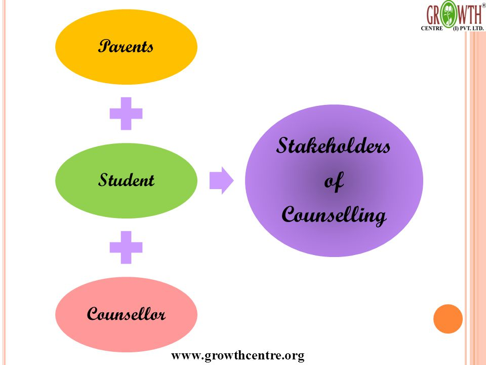 www.growthcentre.org ParentsStudentCounsellor Stakeholders of Counselling