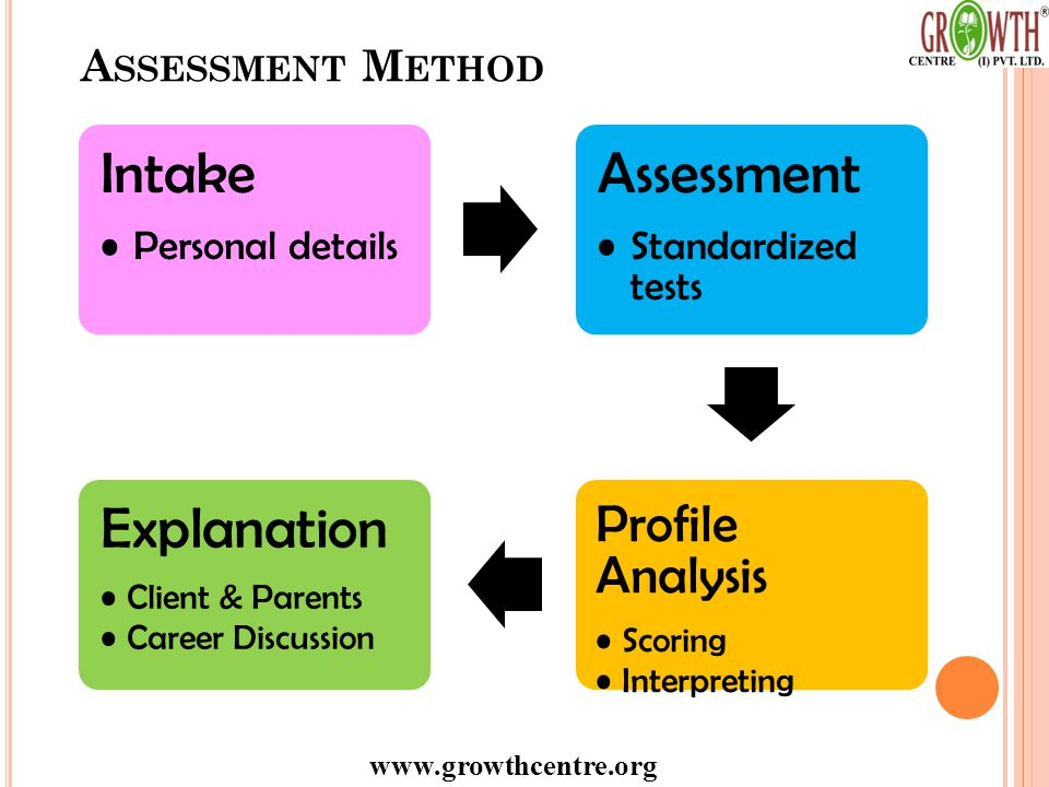 www.growthcentre.org A SSESSMENT M ETHOD Intake Personal details Assessment Standardized tests Profile Analysis Scoring Interpreting Explanation Client & Parents Career Discussion