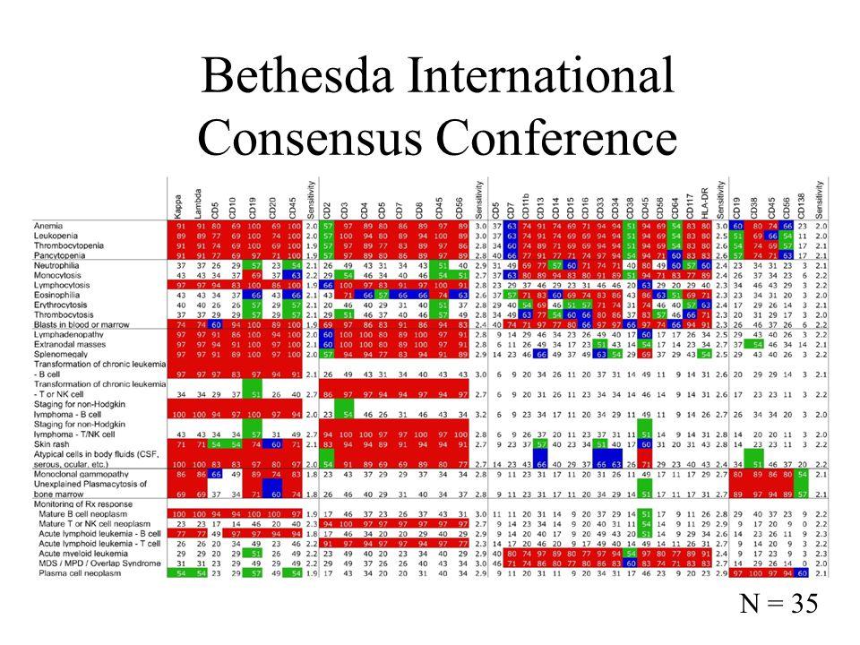 Bethesda International Consensus Conference N = 35