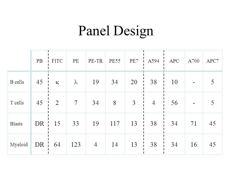 Panel Design PBFITCPEPE-TRPE55PE7A594APCA700APC7 B cells 45  1934203810-5 T cells 45273483456-5 Blasts DR1533191171338347145 Myeloid DR64123414133834