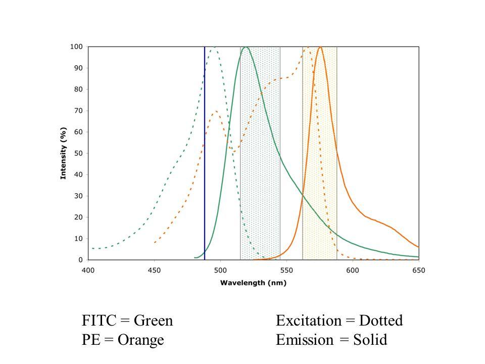 FITC = Green PE = Orange Excitation = Dotted Emission = Solid