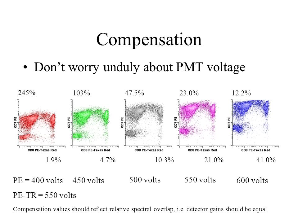 Compensation Don't worry unduly about PMT voltage 245% 1.9% 103% 4.7% 47.5% 10.3% 23.0% 21.0% 12.2% 41.0% 500 volts550 volts 600 volts450 voltsPE = 40