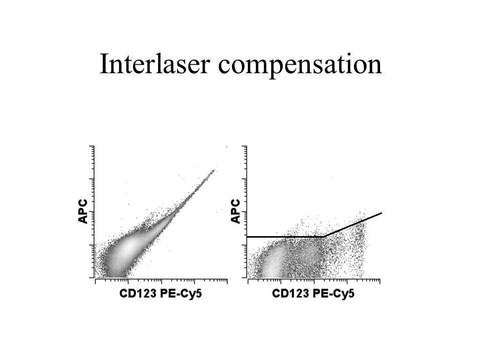 Interlaser compensation