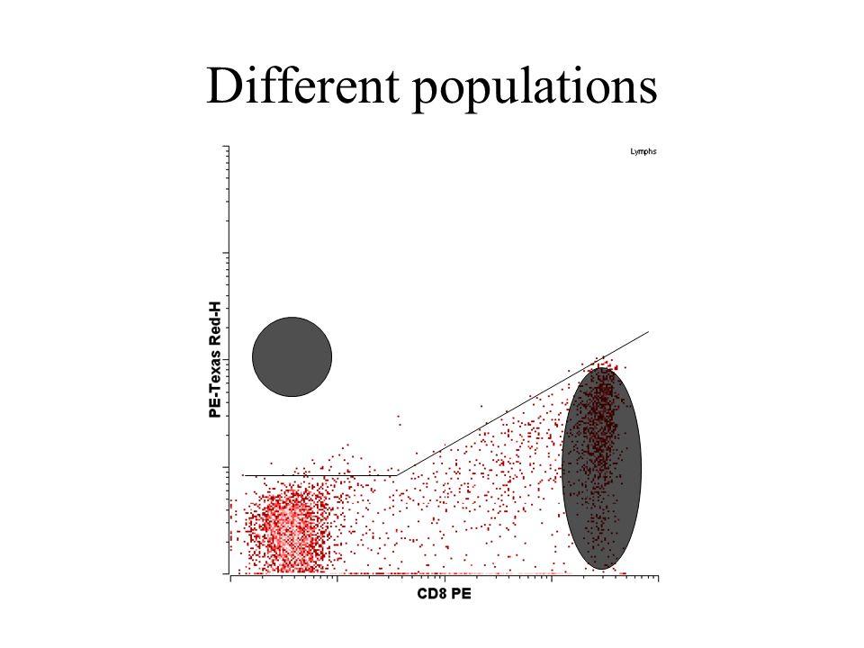 Different populations