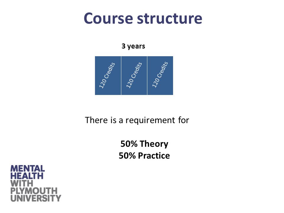3 years 1 2 3 120 Credits There is a requirement for 50% Theory 50% Practice Course structure