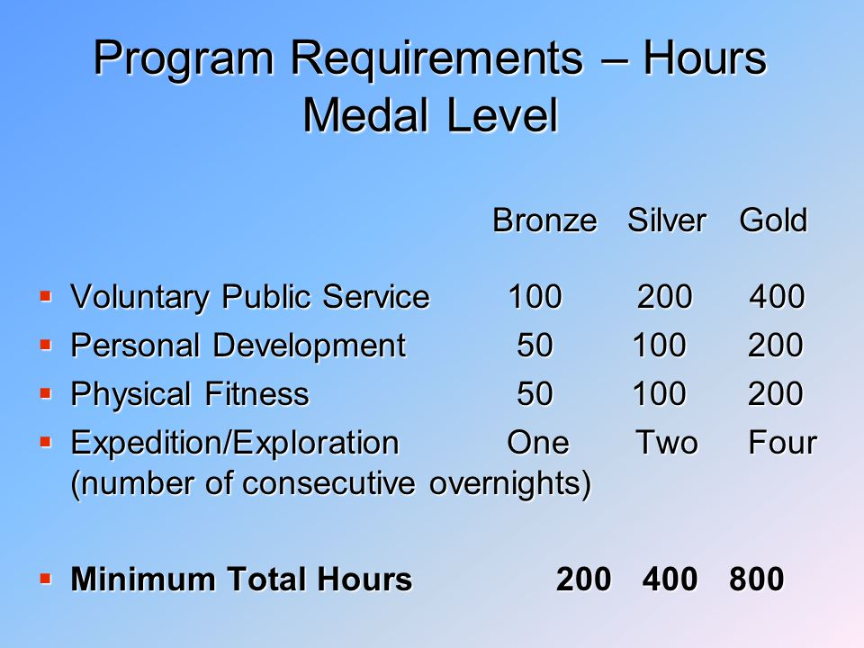 Program Requirements – Hours Certificate Level  Voluntary Public Service30 60 90  Personal Development15 30 45  Physical Fitness15 30 45  Expedition/Exploration One Two Three (number of days)  Minimum Total Hours60 120 180 Bronze Silver Gold Bronze Silver Gold