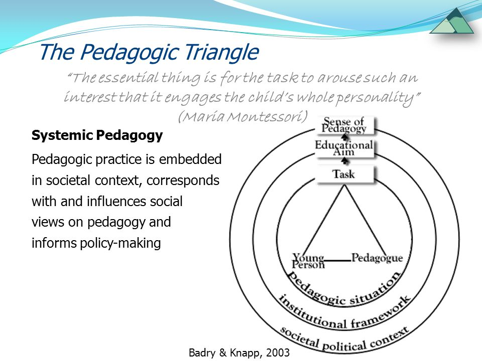 The Pedagogic Triangle Systemic Pedagogy Pedagogic practice is embedded in societal context, corresponds with and influences social views on pedagogy