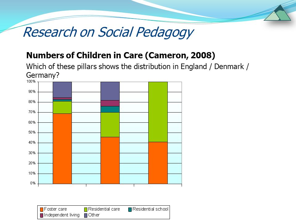 Research on Social Pedagogy Numbers of Children in Care (Cameron, 2008) Which of these pillars shows the distribution in England / Denmark / Germany?