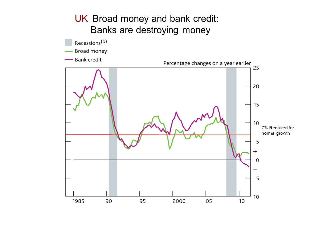 UK Broad money and bank credit: Banks are destroying money 7% Required for normal growth